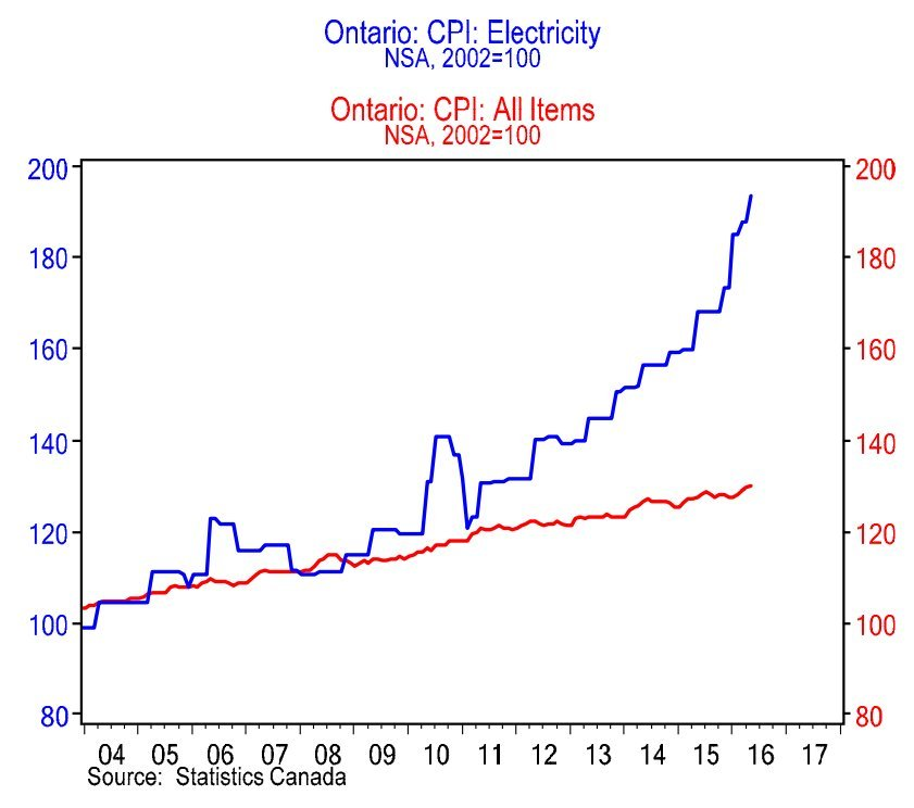 Cost Of Electricity In Ontario >> Ontarians Aren T Just Imagining It Electricity Prices In The