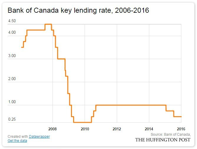 Bank Of Canada Raises Interest Rate For First Time In Seven Years